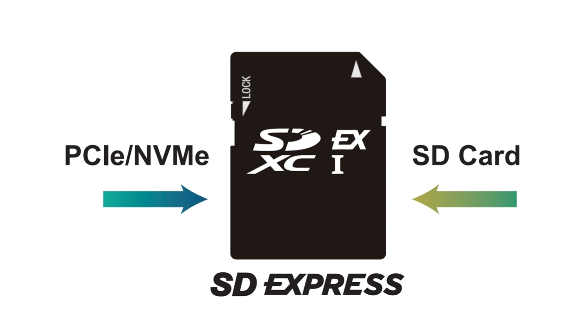 SD Express Cards: Explained